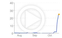 A Professional ClickBank Marketplace  CBGraph